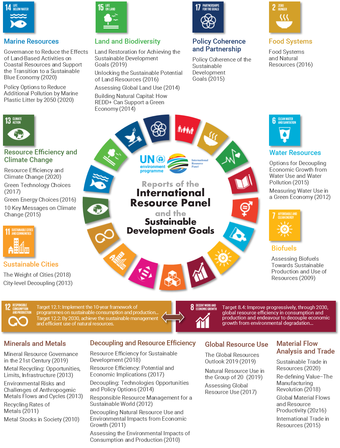 IRP and SDGs