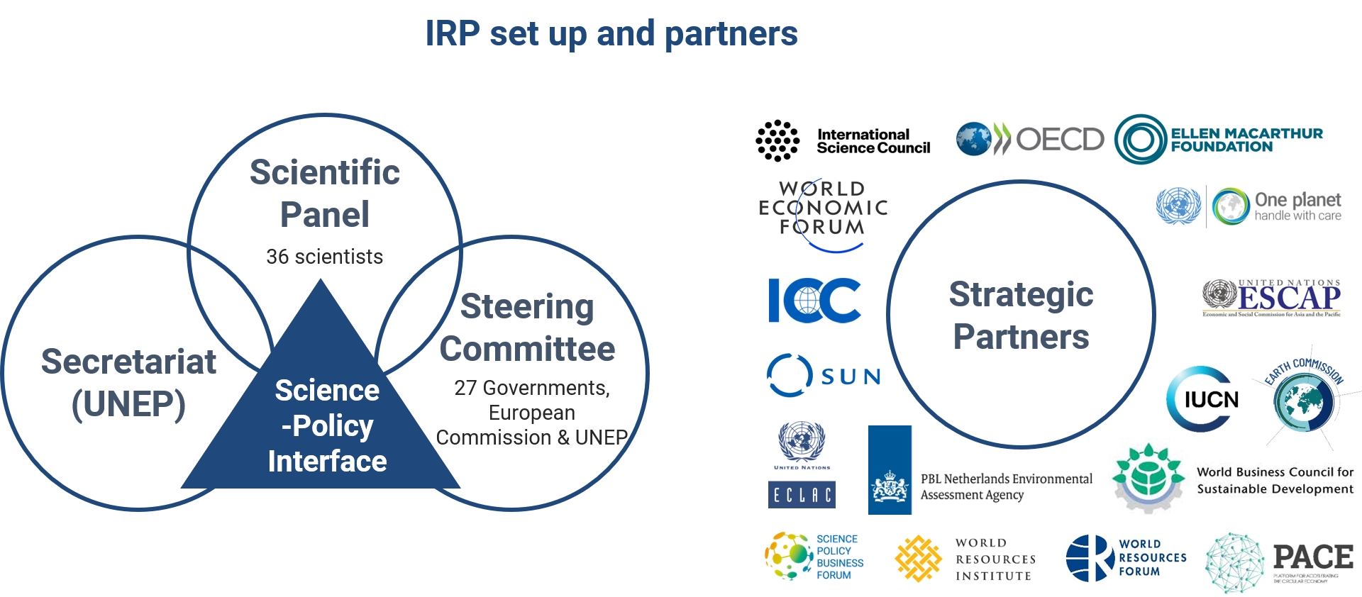 International Resource Panel structure partners